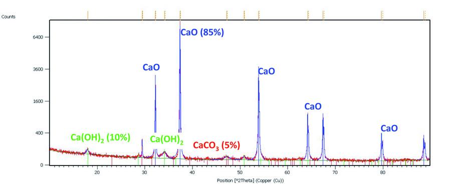 Identificazione e quantificazione di fasi in polvere di CaO contenente impurezze a base Ca