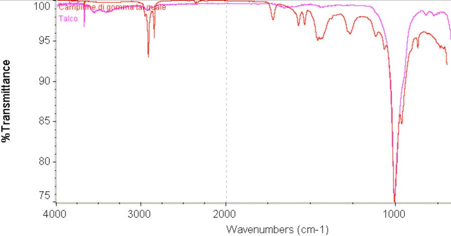 Riconoscimento di talco e gomma SBR in campione polimerico incognito