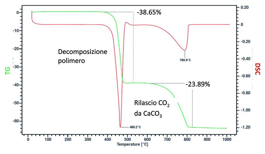 Misura della temperatura di decomposizione e della carica inorganica di polietilene caricato con gesso (CaCO3).